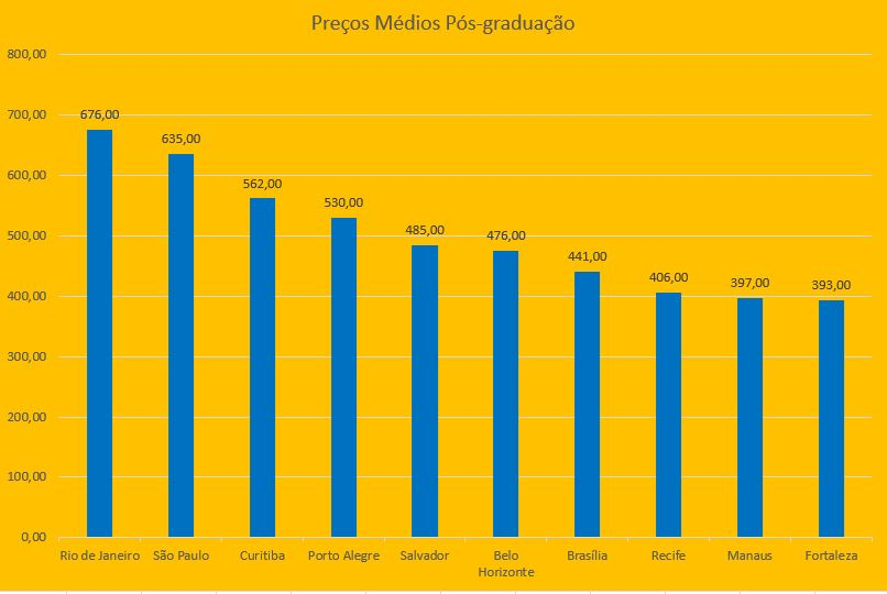 Rio de Janeiro é a cidade mais cara para fazer pós-graduação